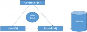 Cài đặt mô hình MVC trong Java