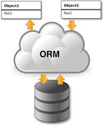 Cài đặt ORM trên Java